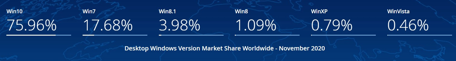 Windows 10 market share